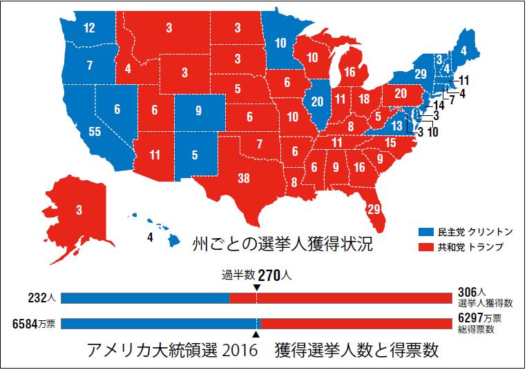 トランプ氏を選出した大統領選挙制度と新たな体制下における日米外交の ...